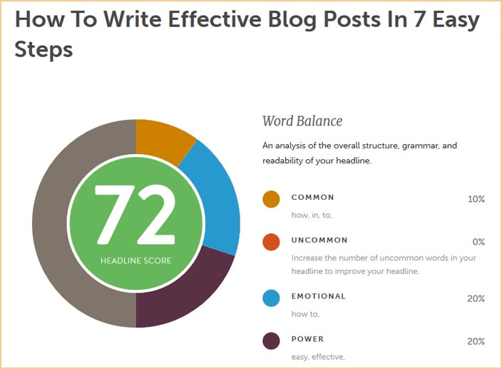 Blog headlines analysis so you can create powerful headlines