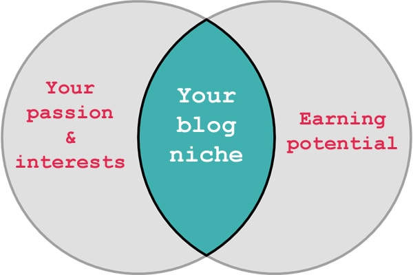 Diagram of how to choose a blogging niche combining passion and income